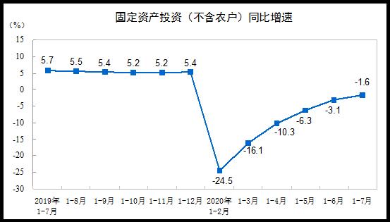 国家统计局:2020年1—7月份全国固定资产投资(不含农户)下降1.6%