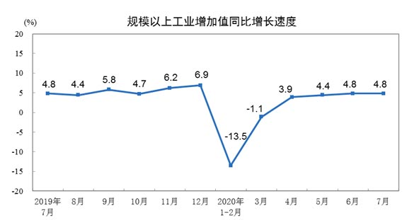 2020年7月份规模以上工业增加值增长4.8%