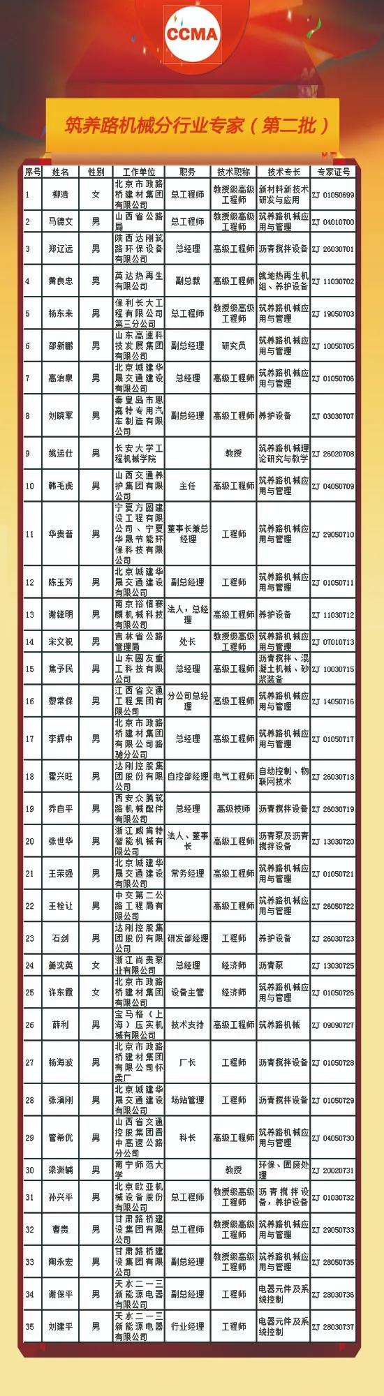 筑养路机械分行业专家(第二批)获批加入中国工程机械工业协会专家库