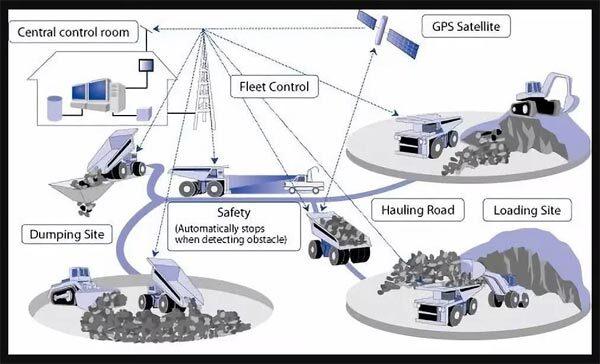 """AHS""是一个综合性的矿山车队管理系统"