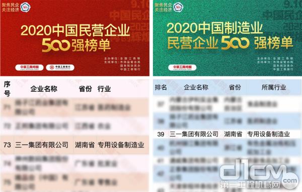 行业双料第一!三一集团入榜2020中国民企500强