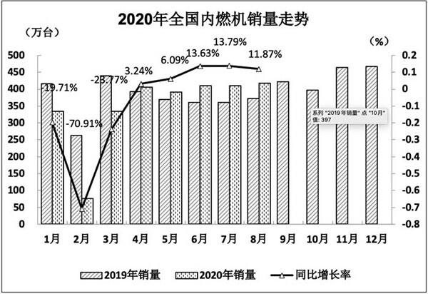 2020年8月全国内燃机销量417.11万台,同比增长11.87%