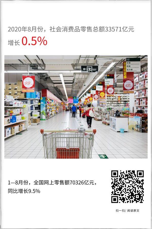 市场销售由降转升,网上销售持续增加