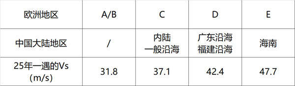 C25/D25/E25表示C/D/E类地区25年一遇的非工作状态的风载荷