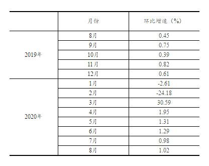 2019年8月至2020年7月份规模以上工业增加值环比增速修订