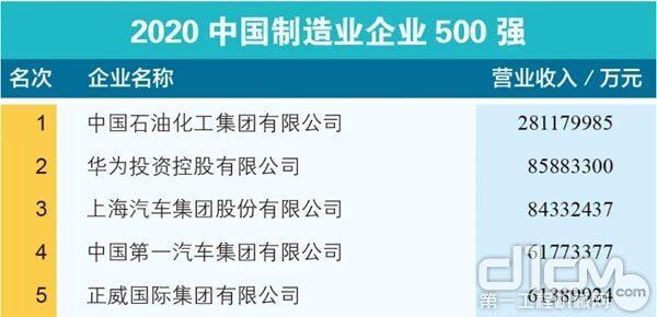 2020中国制造企业500强名单截图