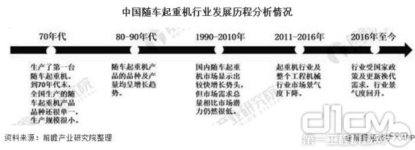 2020年中国随车起重机行业市场现状及竞争格局分析