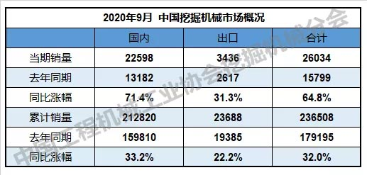 2020年9月挖掘机械行业数据快报:销量26034台,同比涨幅64.8%