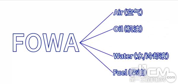 正确有效的对FOWA 进行管理