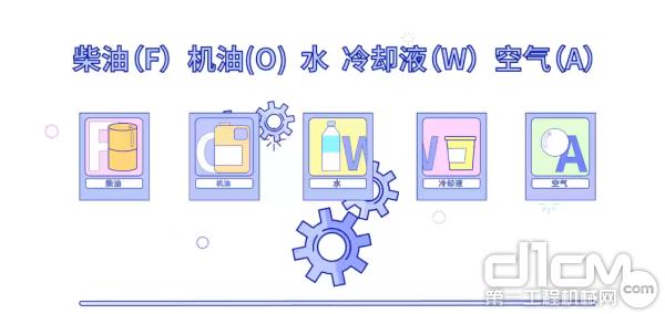 对柴油(F)、机油(O)、水或冷却液(W)、空气(A)以及各部位系统的日常检查也是非常有必要