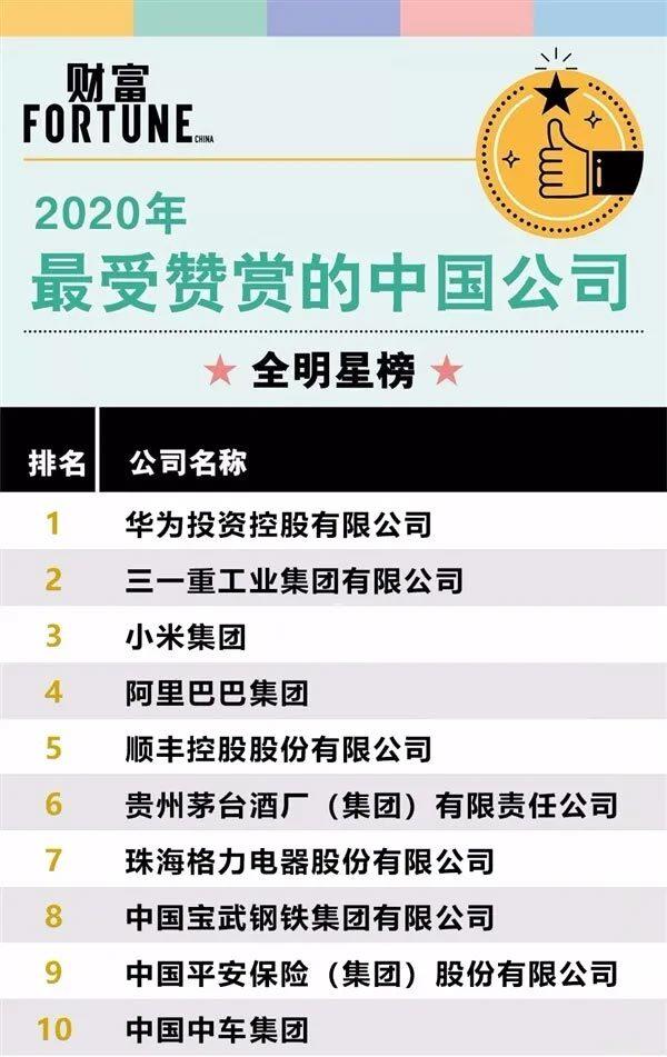 三一重工上榜2020年《财富》最受赞赏的中国公司榜单