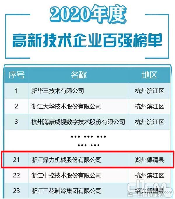 """""""浙江高新技术企业创新能力百强榜单,鼎力位列第21位"""