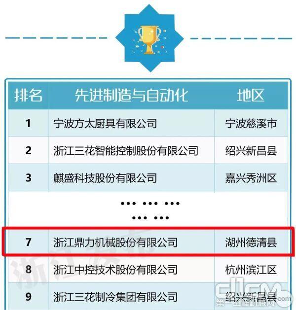 行业十强榜单,鼎力位列第7位
