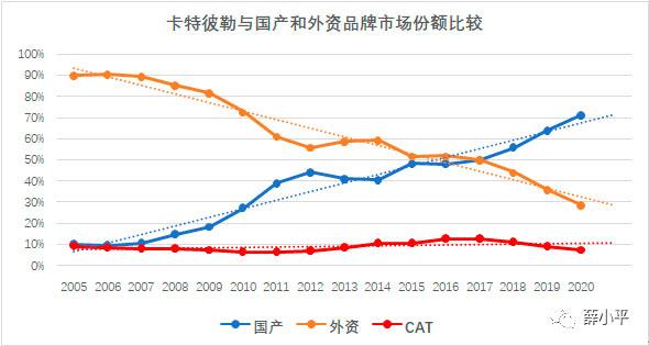 卡特彼勒与国产和外资品牌市场份额比较 图