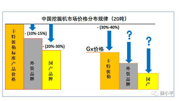中国挖掘机市场价格分布规律(20吨)
