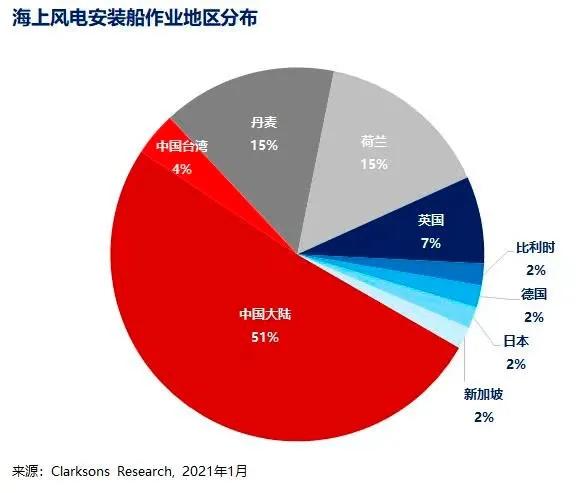 """""""抢装年""""装备价格或仍居高位 中国风电潜在市场需求强劲"""