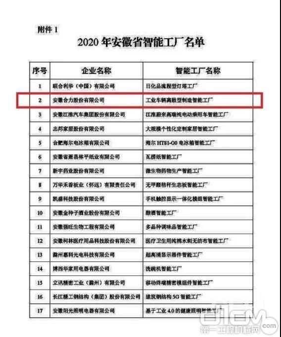 """安徽合力""""工业车辆离散型制造智能工厂""""入选2020年安徽省智能工厂"""