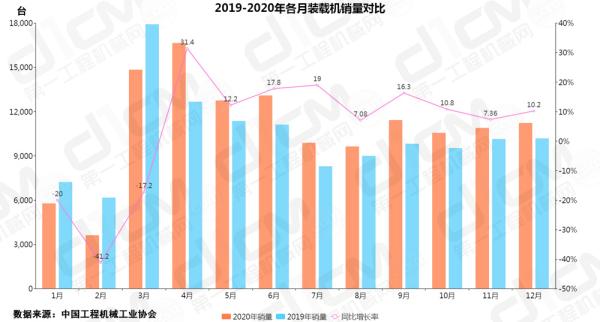 【图1:2019-2020年各月装载机销量对比】
