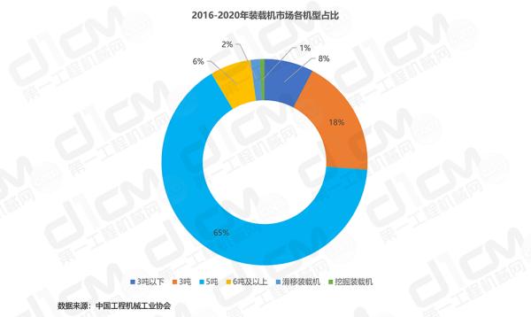 【图4:2016-2020年装载机市场各机型占比】