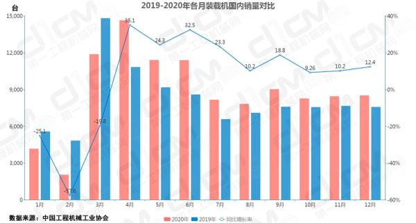 【图5:2019-2020年各月装载机国内销量对比】