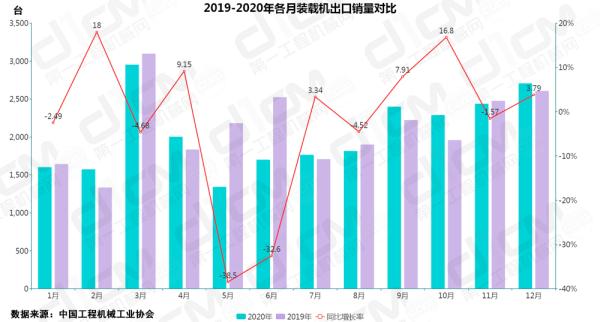 【图6:2019-2020年各月装载机出口销量对比】