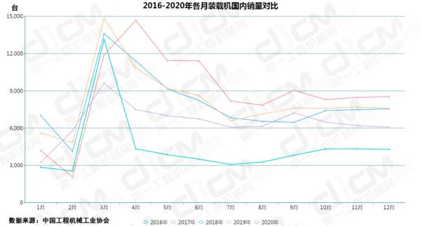 【图7:2016-2020年各月装载机国内销量对比】