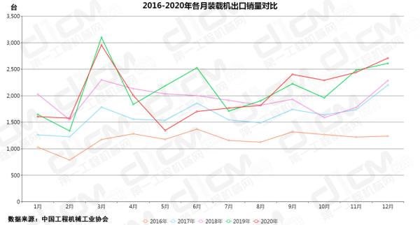 【图8:2016-2020年各月装载机出口销量对比】