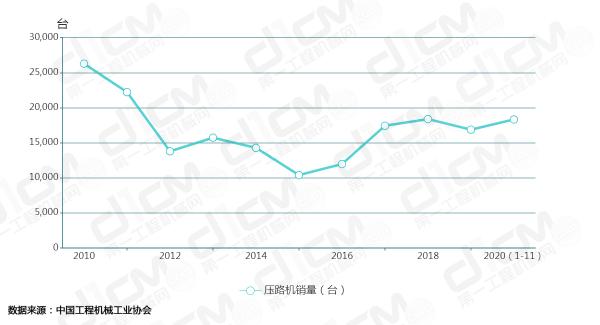 【图1:2010 -2020年(1-11月)压路机销量曲线图】