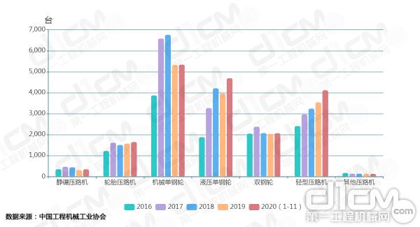 【图3:2016-2020年压路机各机型销量】