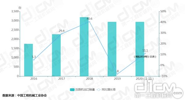 【图5:2016-2020年(1-11月)压路机出口销量及增长率变化】