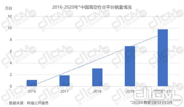 【图1:2016-2020年中国高空作业平台销量情况】