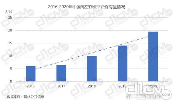 【图2:2016-2020年中国高空作业平台保有量情况】