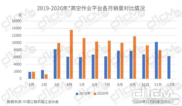 【图3:2019-2020年(1-11月)高空作业平台各月销量对比情况】