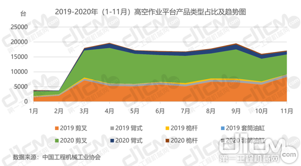 【图4:2019-2020年(1-11月)高空作业平台产品类型占比及趋势图】