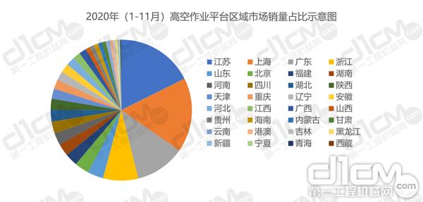 【图5:2020年(1-11月)高空作业平台区域市场销量占比示意图】