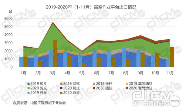 【图6:2019-2020年(1-11月)高空作业平台出口情况】