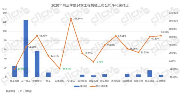 【�D1:2020年前三季度14家工程�C械上市公司�衾����Ρ取�