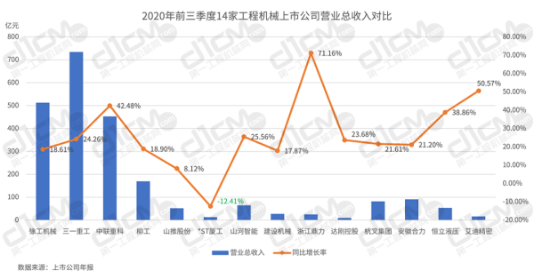 【�D2:2020年前三季度14家上市公司�I�I�收入�Ρ取�