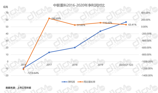 【�D5-1:<a href=http://product.d1cm.com/brand/zoomlion/ target=_blank>中�</a>重科2016-2020年�衾����Ρ取�