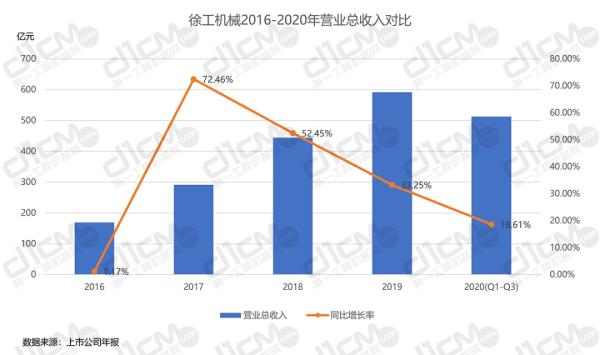 【�D3-2:徐工�C械2016-2020年�I�I�收入�Ρ取�