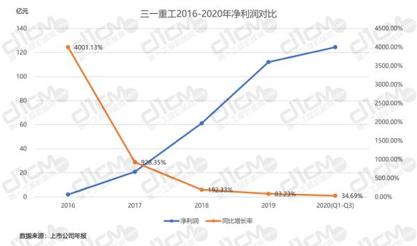 【�D4-1:三一重工2016-2020年�衾����Ρ取�