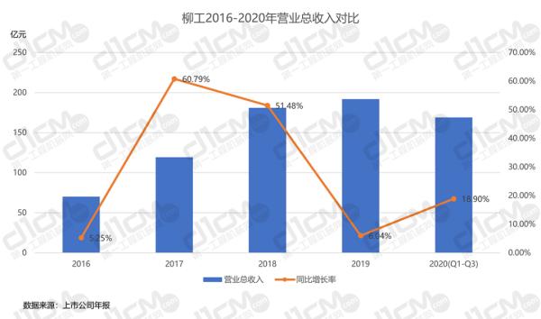 【�D6-2:柳工2016-2020年�I�I�收入�Ρ取�