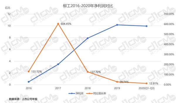 【�D6-1:<a href=http://product.d1cm.com/brand/liugong/ target=_blank>柳工</a>2016-2020年�衾����Ρ取�