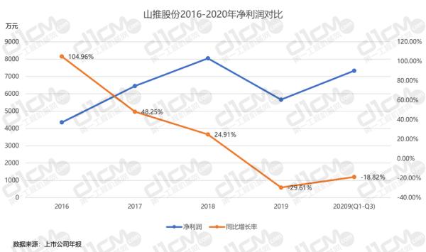 【�D7-1:山推股份2016-2020年�衾����Ρ取�