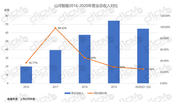 【�D9-2:山河智能2016-2020年�I�I�收入�Ρ取�