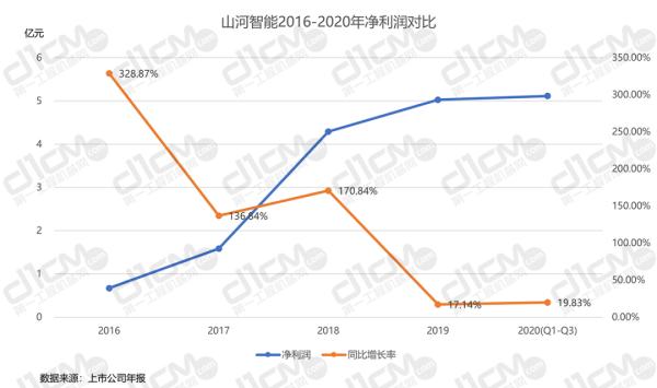 【�D9-1:山河智能2016-2020年�衾����Ρ取�