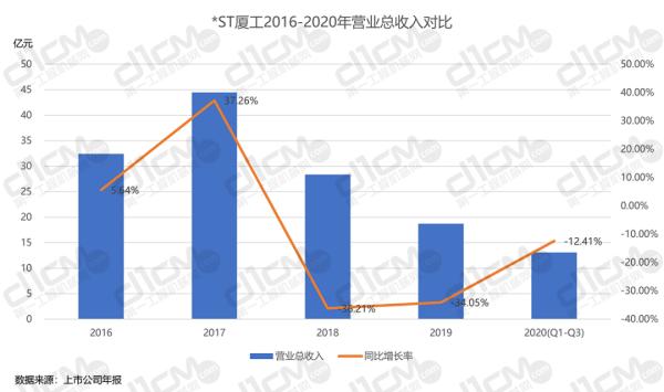 【�D8-2:*ST�B工2016-2020年�I�I�收入�Ρ取�