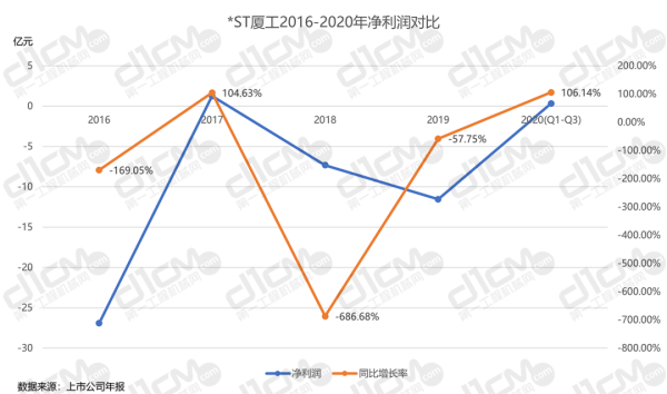 【�D8-1:*ST�B工2016-2020年�衾����Ρ取�