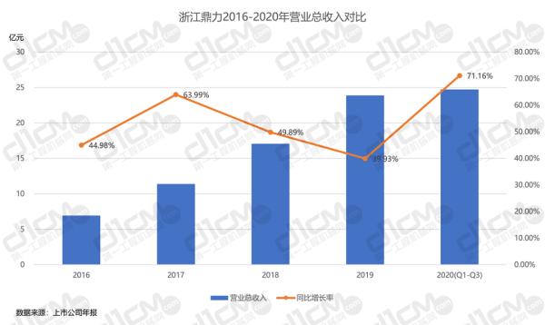【�D11-2:浙江鼎力2016-2020年�I�I�收入�Ρ取�