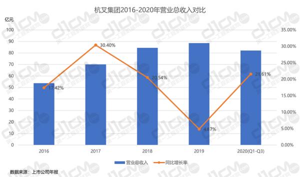 【�D13-2:杭叉集�F2016-2020年�I�I�收入�Ρ取�